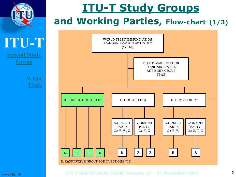 ITU-T Special Study Group Special Study Group 6 November 03 ITU-T Special Study Group, Geneva, 17 – 21 November 2003 ITU-T Study Groups Other Activities (2/3) Other Activities Lead Study Groups Manage and coordinate ITU-T studies on a specific theme SSG is the Lead Study Group on IMT 2000 and Beyond and for MobilityLead Study Group on IMT 2000 and Beyond and for Mobility Focus Groups (Rec.