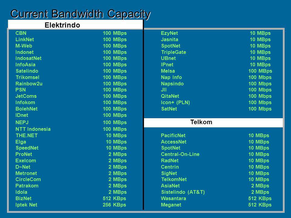 Current Bandwidth Capacity Elektrindo CBN100 MBpsEzyNet 10 MBps LinkNet100 MBpsJasnita 10 MBps M-Web100 MBpsSpotNet 10 MBps Indonet100 MBpsTripleGate