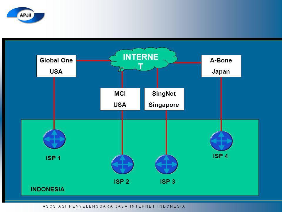 A S O S I A S I P E N Y E L E N G G A R A J A S A I N T E R N E T I N D O N E S I A Global One USA MCI USA A-Bone Japan SingNet Singapore INTERNE T IS