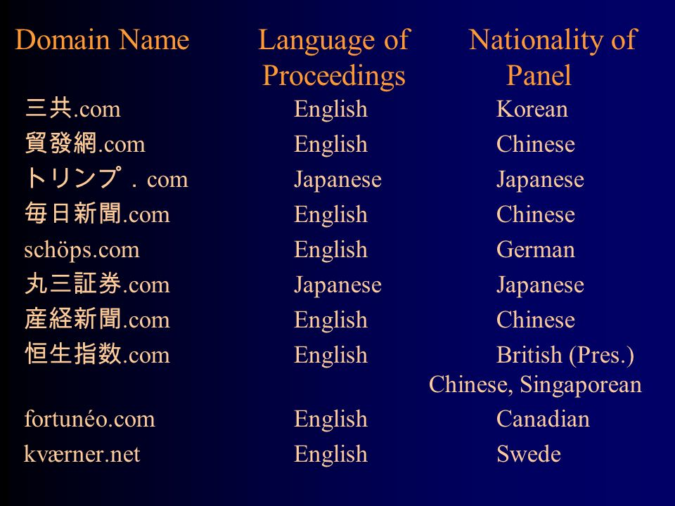 Domain Name Language of Nationality of Proceedings Panel.comEnglishKorean.comEnglishChinese comJapaneseJapanese.comEnglishChinese schöps.comEnglishGerman.comJapaneseJapanese.comEnglish Chinese.comEnglishBritish (Pres.) Chinese, Singaporean fortunéo.comEnglishCanadian kværner.netEnglishSwede