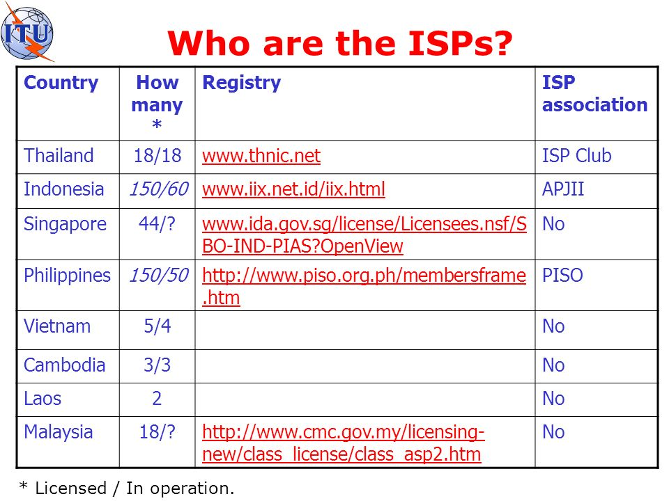 What can an ISP do.Wireless Access ISP POP International connectivity ADSL.