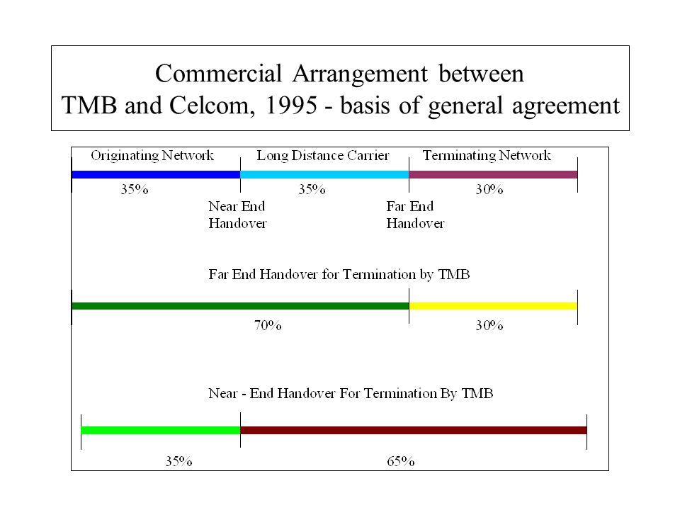 Commercial Arrangement between TMB and Celcom, 1995 - basis of general agreement