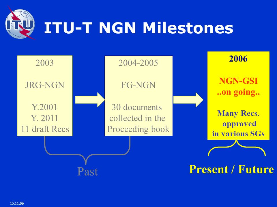 15.11.06 ITU-T NGN Milestones 2003 JRG-NGN Y.2001 Y. 2011 11 draft Recs 2004-2005 FG-NGN 30 documents collected in the Proceeding book 2006 NGN-GSI..o