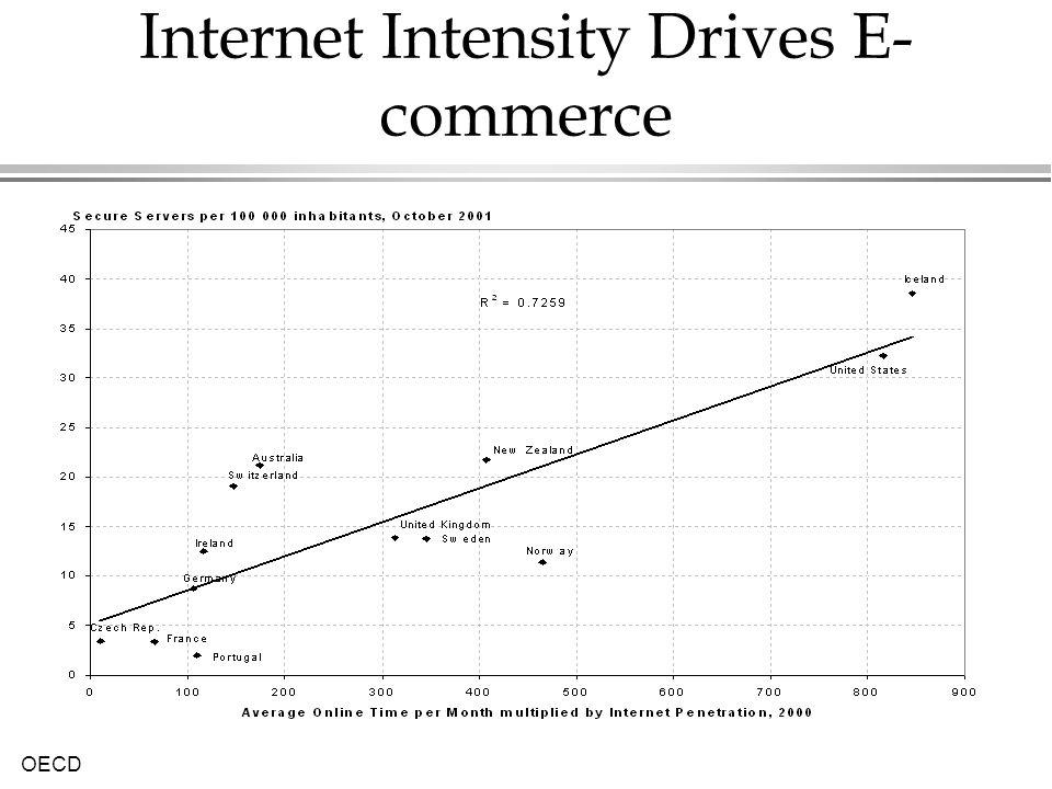 OECD Internet Intensity Drives E- commerce