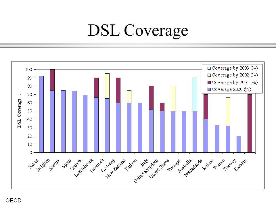 OECD DSL Coverage