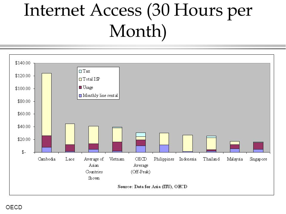 OECD Internet Access (30 Hours per Month)