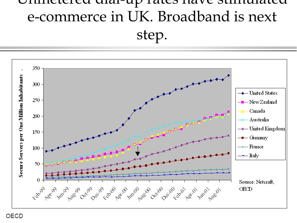 OECD Unmetered dial-up rates have stimulated e-commerce in UK. Broadband is next step.