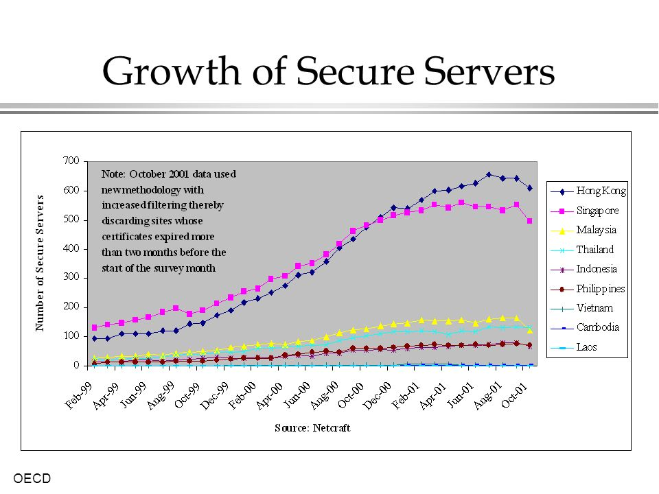 OECD Growth of Secure Servers