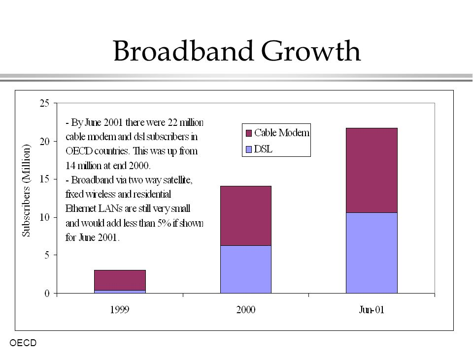 OECD Broadband Growth