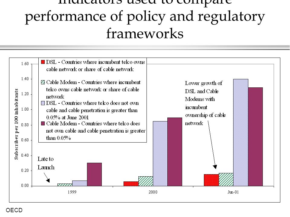 OECD Indicators used to compare performance of policy and regulatory frameworks