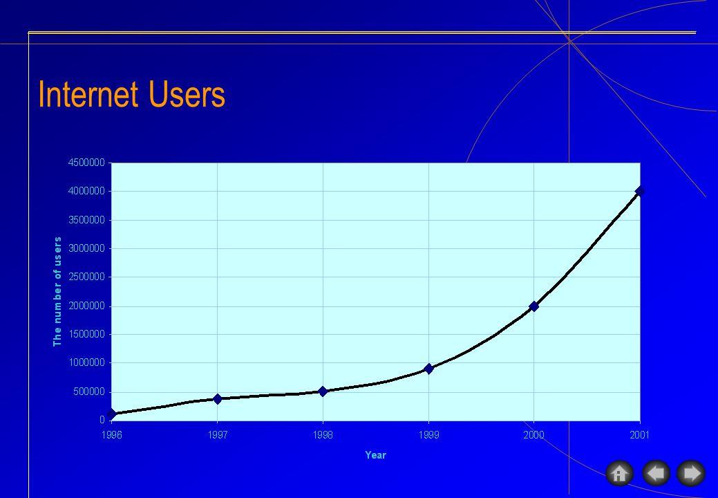 Potential Internet Users 150.000 telephone/internet cafe 1600 Universities+ 4000 Specialized High School (SMK) 10.000 High School (SMU) 10.000 Pesantren( religius boarding school ) Business / offices Total potential internet users ~30 millions ~3 millions ~4 millions ~7 millions ~10 millions ~ 61 millions Huge potential internet users in Indonesia :