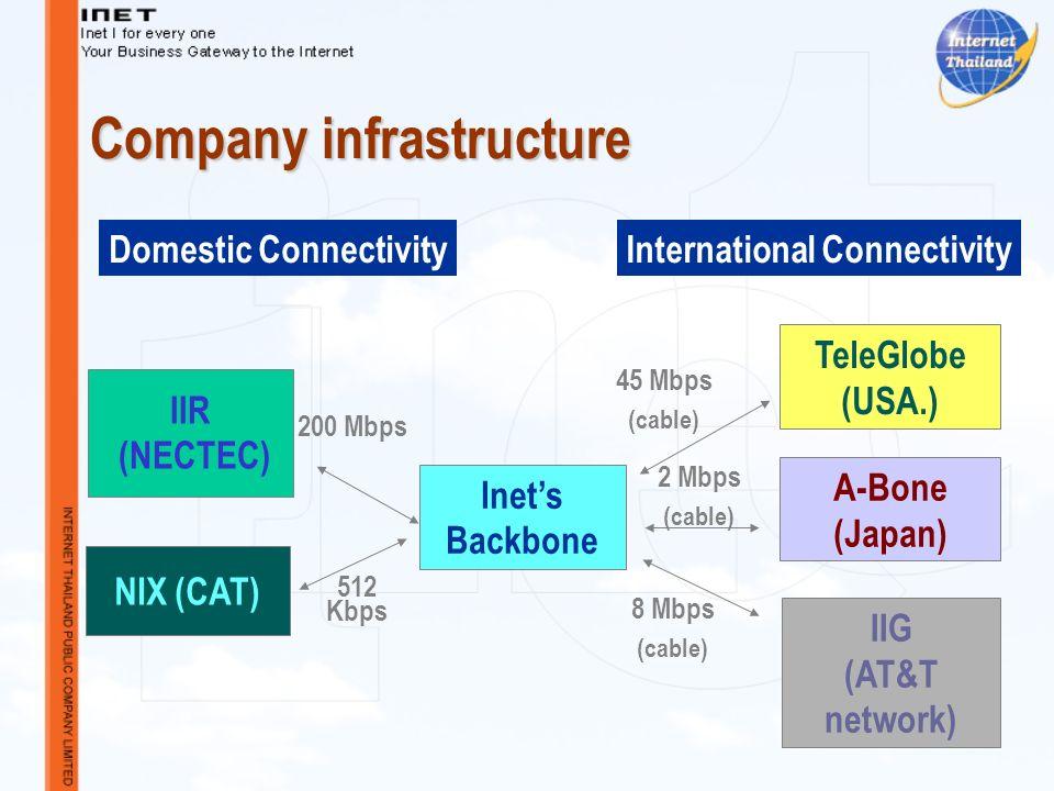 Company infrastructure IIR (NECTEC) A-Bone (Japan) TeleGlobe (USA.) IIG (AT&T network) NIX (CAT) Inets Backbone 200 Mbps 512 Kbps 45 Mbps (cable) 2 Mbps (cable) 8 Mbps (cable) Domestic ConnectivityInternational Connectivity