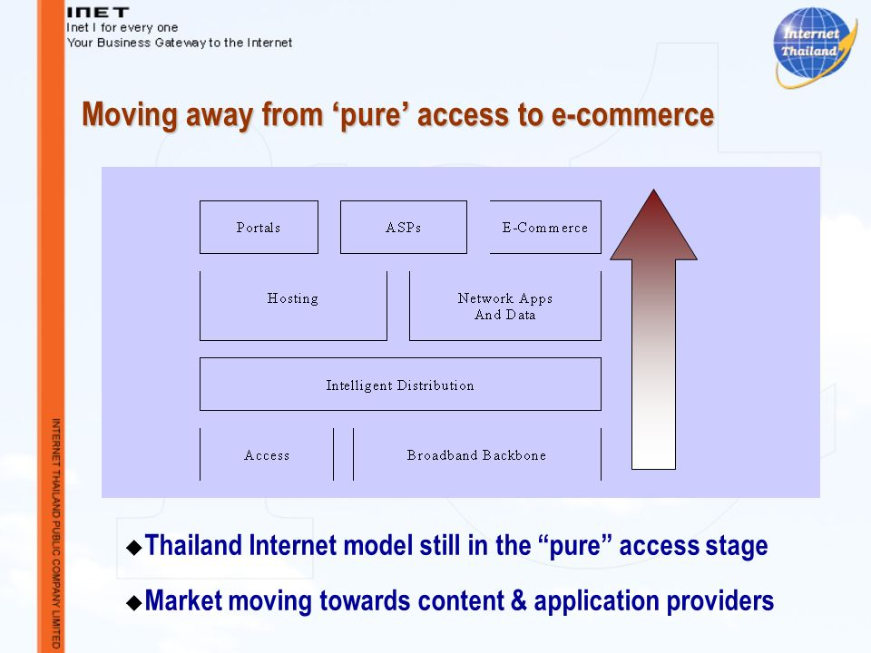 Moving away from pure access to e-commerce Thailand Internet model still in the pure access stage Market moving towards content & application providers