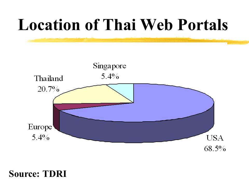 Location of Thai Web Portals Source: TDRI