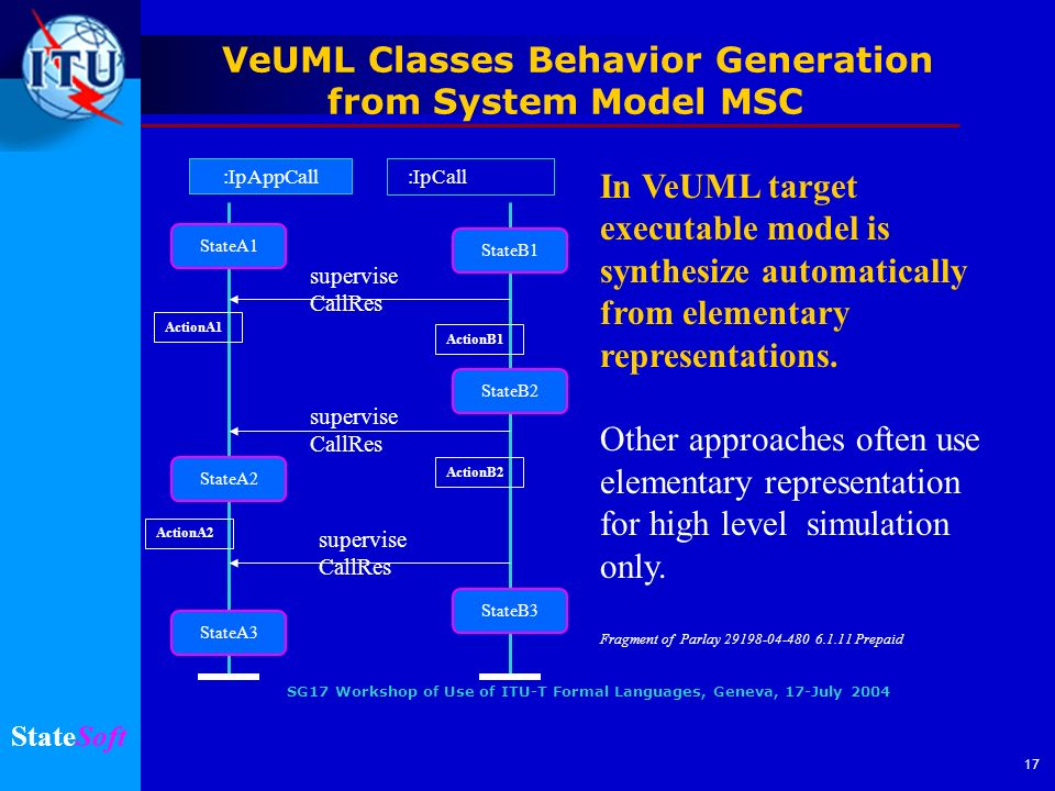 SG17 Workshop of Use of ITU-T Formal Languages, Geneva, 17-July 2004 StateSoft 17 VeUML Classes Behavior Generation from System Model MSC In VeUML target executable model is synthesize automatically from elementary representations.