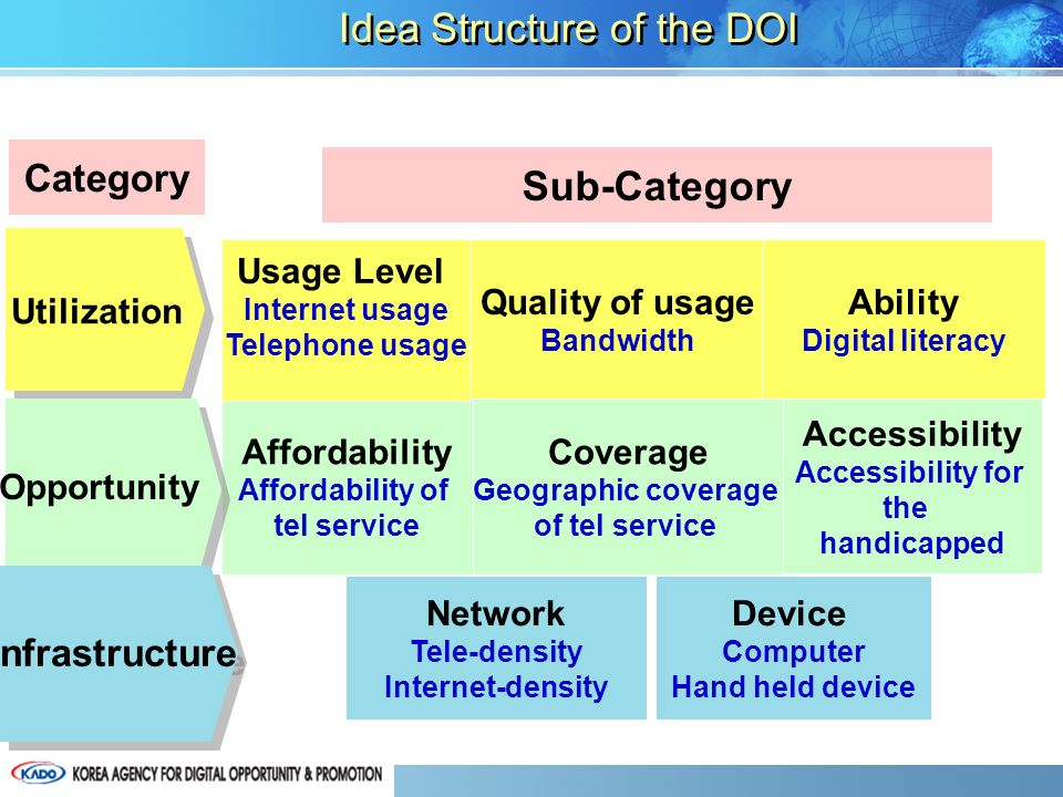 Network Tele-density Internet-density Accessibility Accessibility for the handicapped Coverage Geographic coverage of tel service Affordability Affordability of tel service Device Computer Hand held device Quality of usage Bandwidth Usage Level Internet usage Telephone usage Utilization Opportunity Infrastructure Category Sub-Category Idea Structure of the DOI Ability Digital literacy