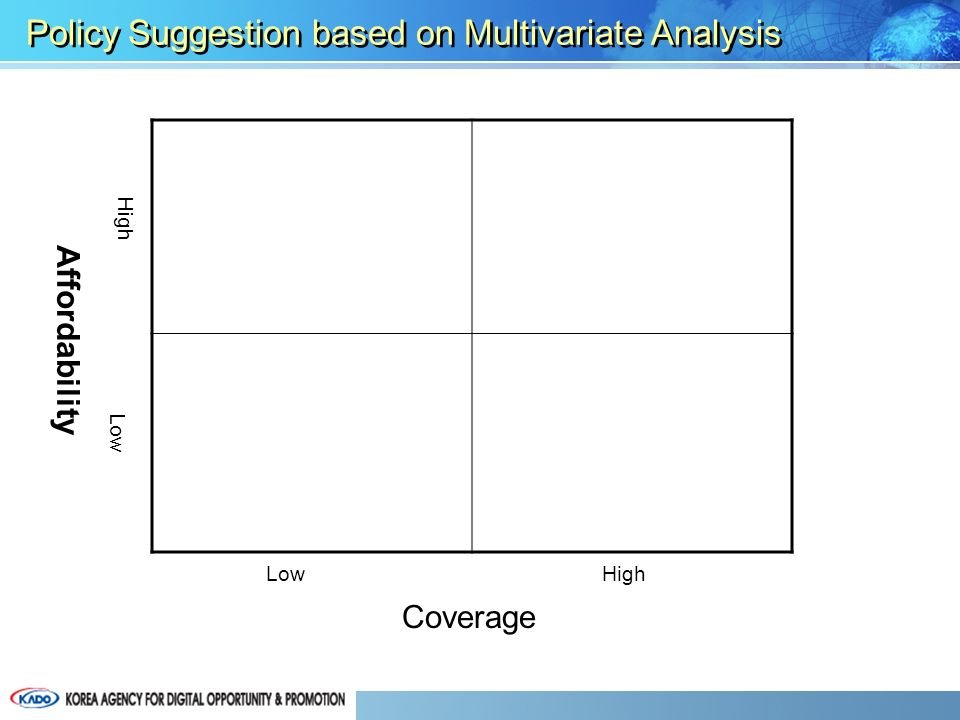 Affordability Policy Suggestion based on Multivariate Analysis Coverage LowHigh Low