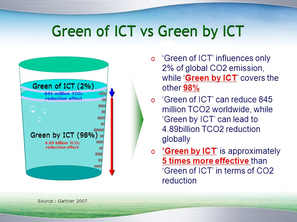 Green of ICT vs Green by ICT Green of ICT (2%) Green by ICT (98%) Source : Gartner 2007 845 million TCO 2 reduction effect 4.89 billion TCO 2 reduction effect Global CO 2 Emissions o Green of ICT influences only 2% of global CO2 emission, while Green by ICT covers the other 98% o Green of ICT can reduce 845 million TCO2 worldwide, while Green by ICT can lead to 4.89billion TCO2 reduction globally o Green by ICT is approximately 5 times more effective than Green of ICT in terms of CO2 reduction