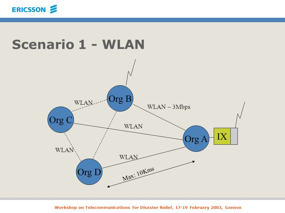 Workshop on Telecommunications for Disaster Relief, 17-19 February 2003, Geneva Scenario 1 - WLAN Org B Org D Org C Org A IX WLAN – 3Mbps WLAN Max: 10