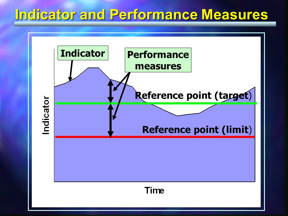 Indicator and Performance Measures Indicator Performance measures Reference point (limit) Reference point (target)