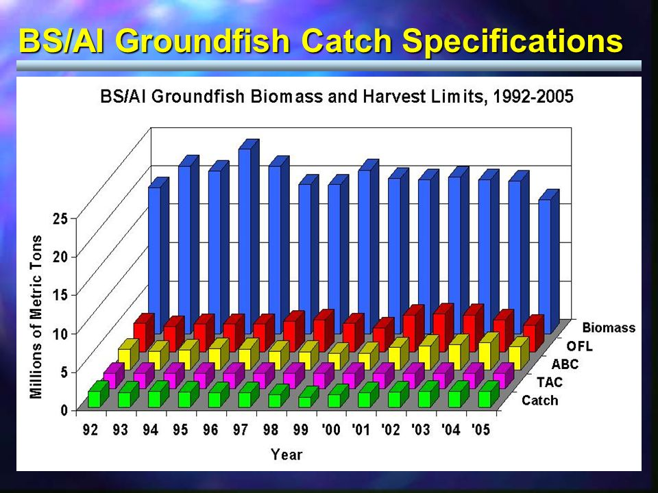 BS/AI Groundfish Catch Specifications