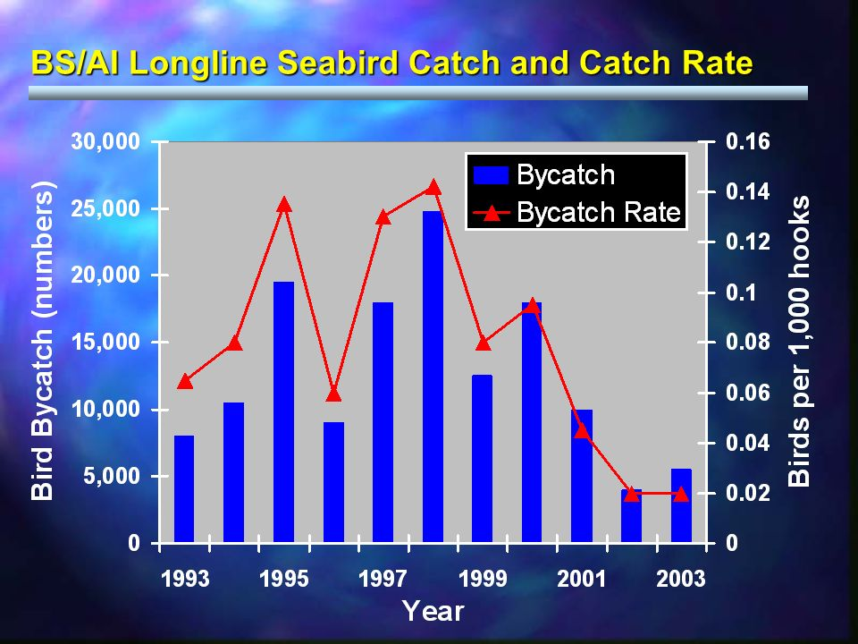 BS/AI Longline Seabird Catch and Catch Rate