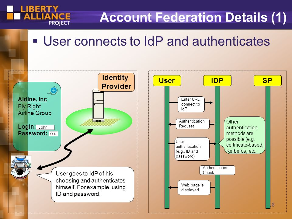18 Account Federation Details (1) User connects to IdP and authenticates Airline, Inc Fly Right Airline Group Login: Password: John xxx Identity Provider User goes to IdP of his choosing and authenticates himself.