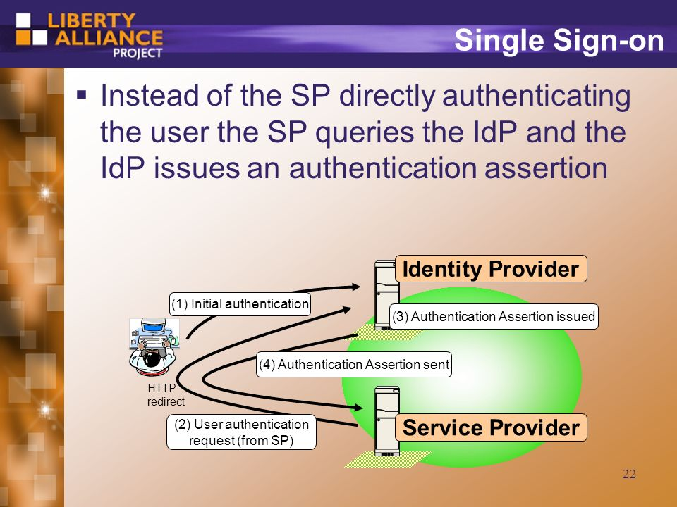 22 Single Sign-on Instead of the SP directly authenticating the user the SP queries the IdP and the IdP issues an authentication assertion (2) User authentication request (from SP) (3) Authentication Assertion issued Identity Provider Service Provider (4) Authentication Assertion sent (1) Initial authentication HTTP redirect