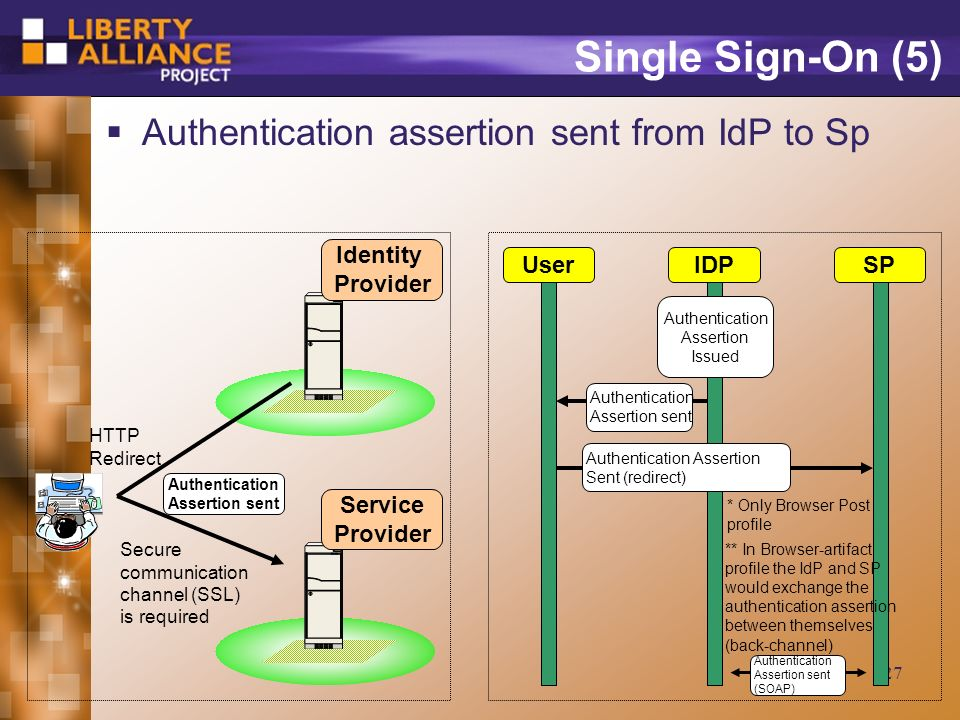 27 Single Sign-On (5) Authentication assertion sent from IdP to Sp Identity Provider UserIDPSP Service Provider HTTP Redirect Authentication Assertion sent Secure communication channel (SSL) is required Authentication Assertion sent * Only Browser Post profile ** In Browser-artifact profile the IdP and SP would exchange the authentication assertion between themselves (back-channel) Authentication Assertion sent (SOAP) Authentication Assertion Issued Authentication Assertion Sent (redirect)