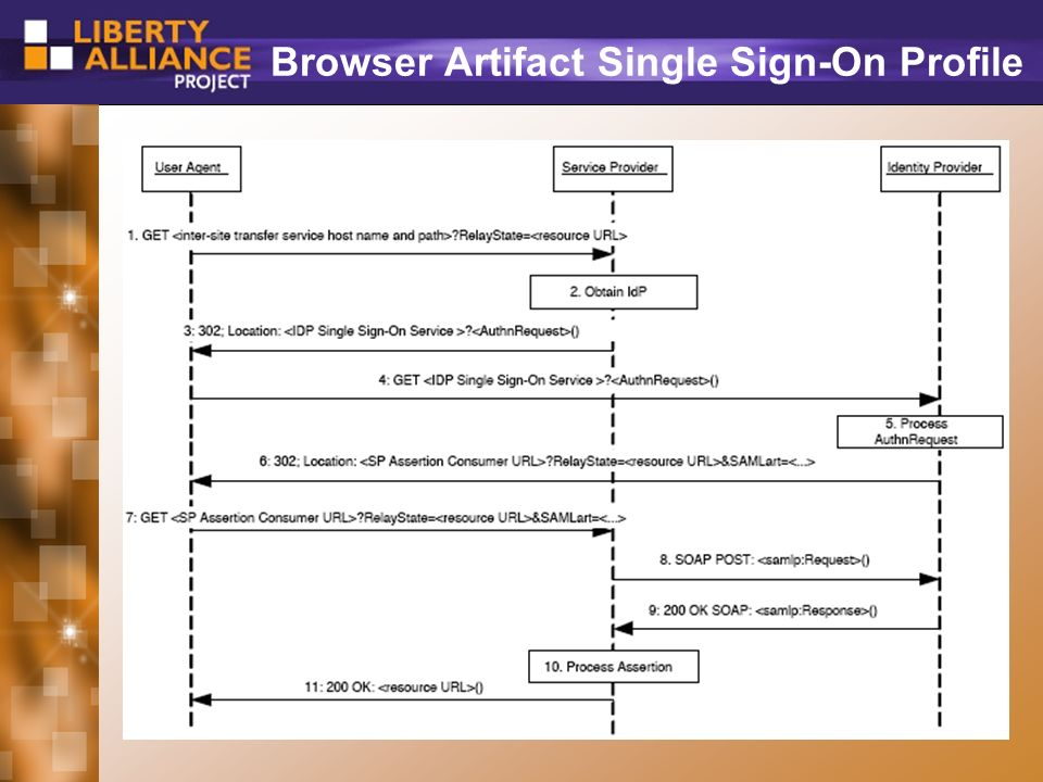 30 Browser Artifact Single Sign-On Profile