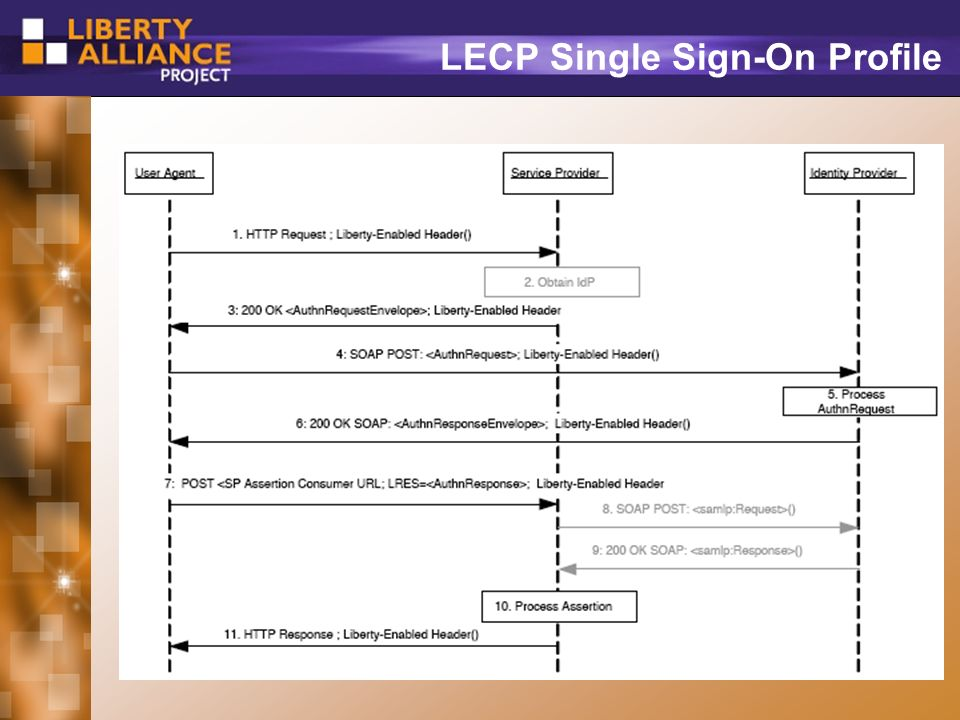 32 LECP Single Sign-On Profile