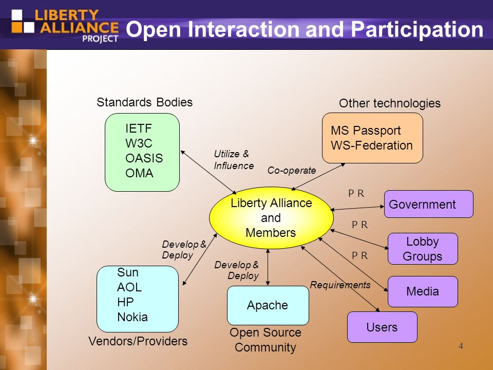 4 Open Interaction and Participation Liberty Alliance and Members IETF W3C OASIS OMA Standards Bodies Government Lobby Groups Other technologies MS Passport WS-Federation Vendors/Providers Apache Open Source Community Sun AOL HP Nokia Utilize & Influence Co-operate Media Develop & Deploy Users Requirements