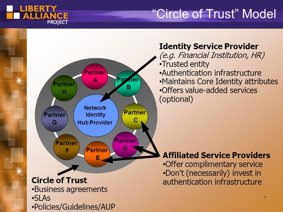 7 Partner G Circle of Trust Model Partner A Partner D Partner C Partner B Partner F Partner E Partner H Identity Service Provider (e.g.