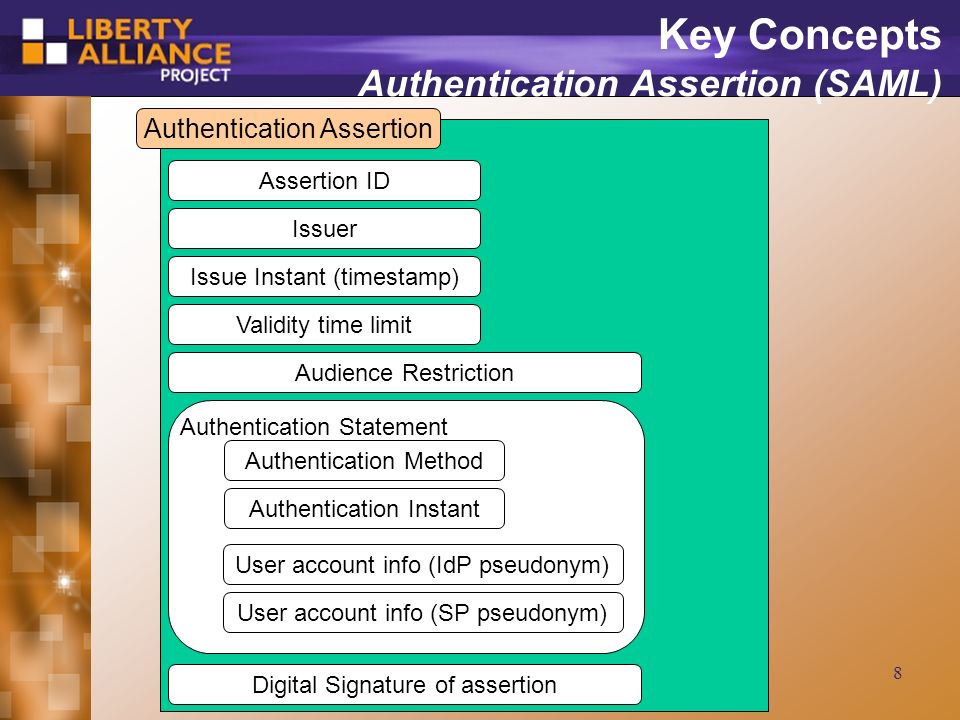 8 Key Concepts Authentication Assertion (SAML) Authentication Assertion Assertion ID Issuer Issue Instant (timestamp) Validity time limit Audience Restriction Authentication Statement Authentication Method Authentication Instant User account info (IdP pseudonym) User account info (SP pseudonym) Digital Signature of assertion