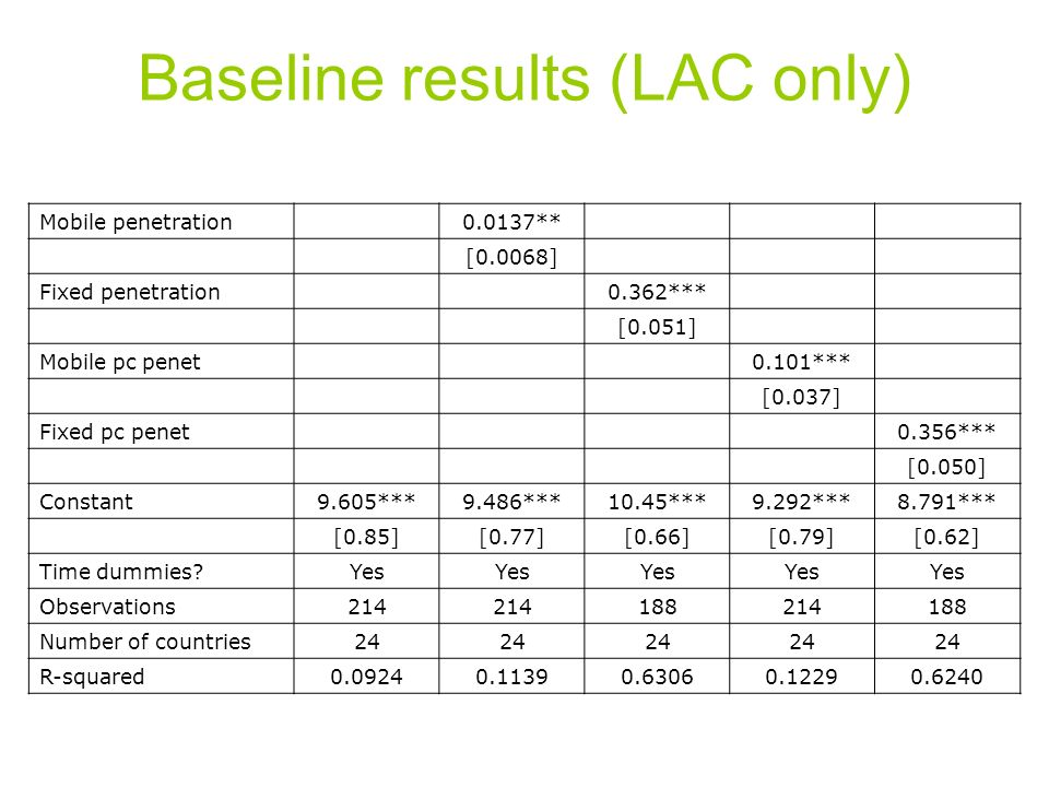 Baseline results (LAC only) Mobile penetration0.0137** [0.0068] Fixed penetration0.362*** [0.051] Mobile pc penet0.101*** [0.037] Fixed pc penet0.356*** [0.050] Constant9.605***9.486***10.45***9.292***8.791*** [0.85][0.77][0.66][0.79][0.62] Time dummies Yes Observations214 188214188 Number of countries24 R-squared0.09240.11390.63060.12290.6240