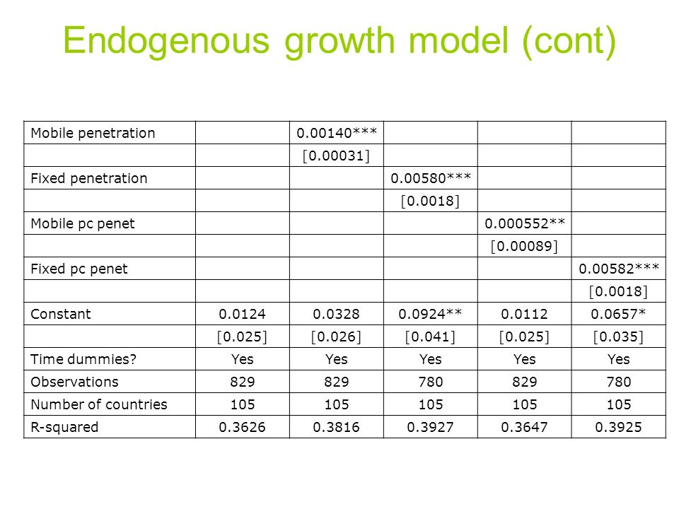 Endogenous growth model (cont) Mobile penetration0.00140*** [0.00031] Fixed penetration0.00580*** [0.0018] Mobile pc penet0.000552** [0.00089] Fixed pc penet0.00582*** [0.0018] Constant0.01240.03280.0924**0.01120.0657* [0.025][0.026][0.041][0.025][0.035] Time dummies Yes Observations829 780829780 Number of countries105 R-squared0.36260.38160.39270.36470.3925