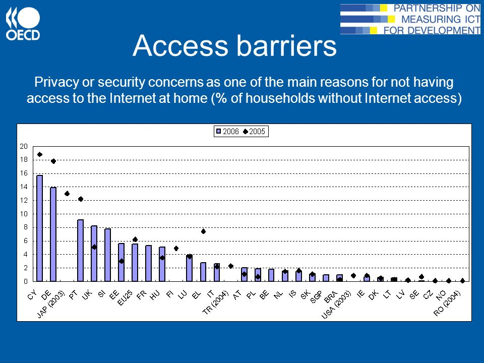 Access barriers Privacy or security concerns as one of the main reasons for not having access to the Internet at home (% of households without Internet access)