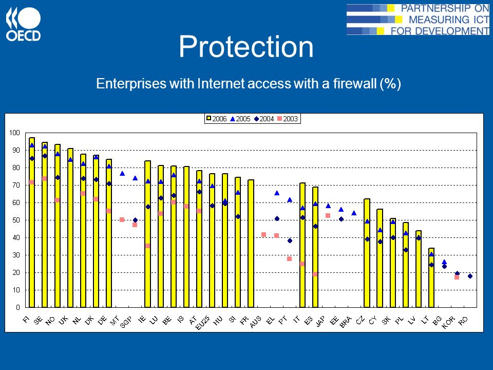 Protection Enterprises with Internet access with a firewall (%)