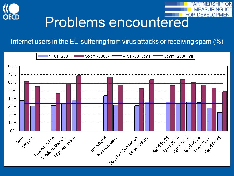 Problems encountered Internet users in the EU suffering from virus attacks or receiving spam (%)