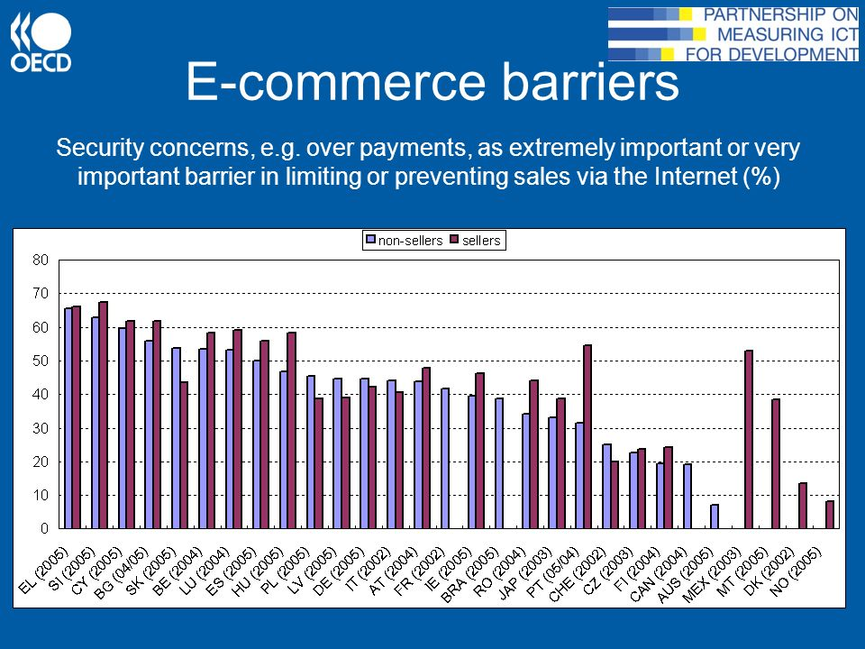 E-commerce barriers Security concerns, e.g.