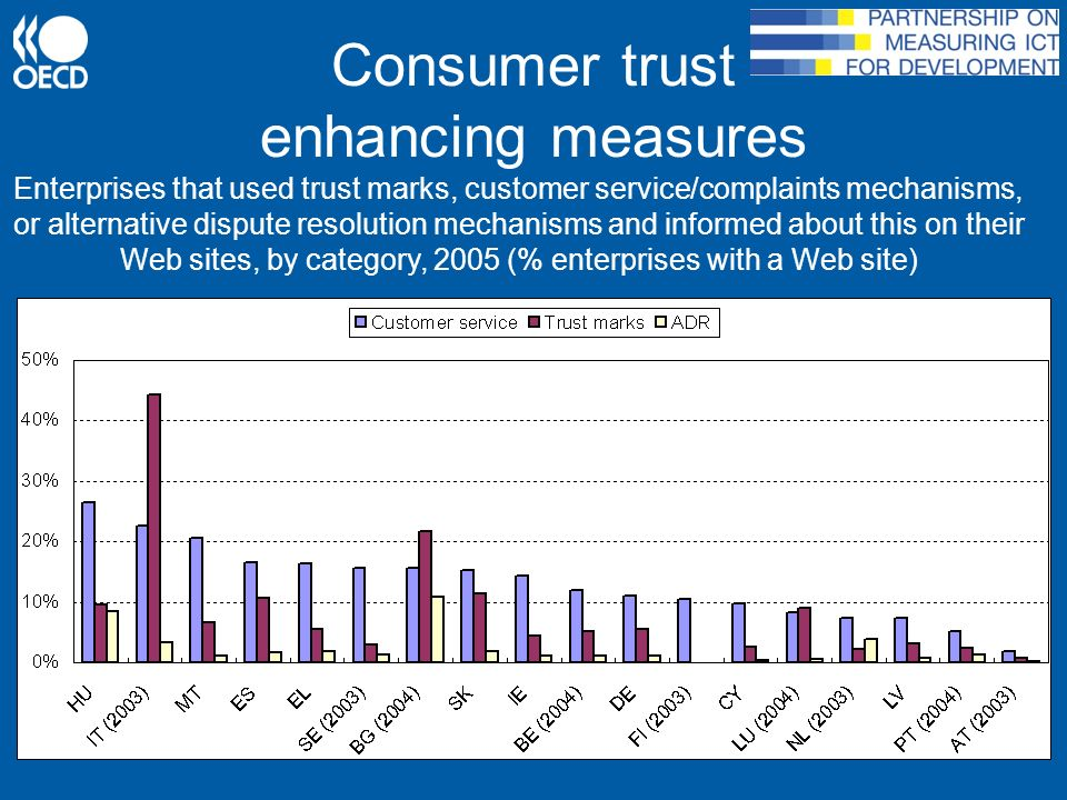 Consumer trust enhancing measures Enterprises that used trust marks, customer service/complaints mechanisms, or alternative dispute resolution mechanisms and informed about this on their Web sites, by category, 2005 (% enterprises with a Web site)