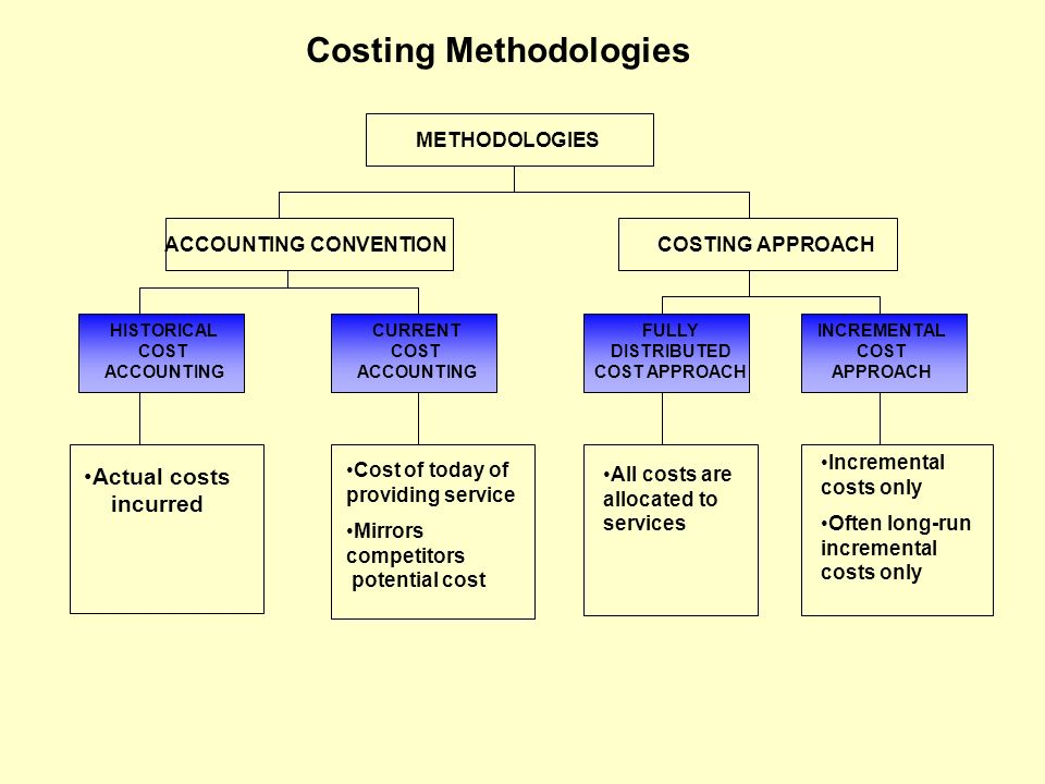 Costing Methodologies METHODOLOGIES ACCOUNTING CONVENTIONCOSTING APPROACH HISTORICAL COST ACCOUNTING CURRENT COST ACCOUNTING FULLY DISTRIBUTED COST AP