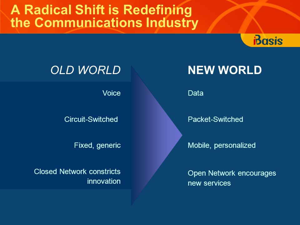 A Radical Shift is Redefining the Communications Industry NEW WORLD Data Packet-Switched Mobile, personalized Open Network encourages new services OLD WORLD Voice Circuit-Switched Fixed, generic Closed Network constricts innovation