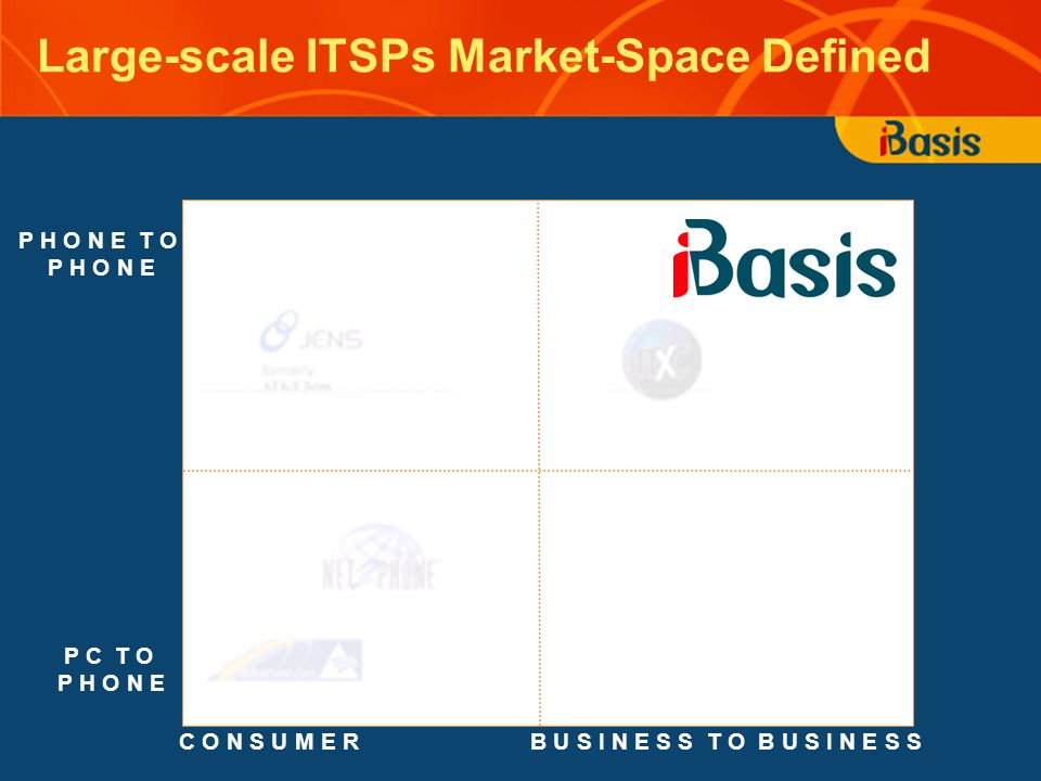 Large-scale ITSPs Market-Space Defined C O N S U M E R P C T O P H O N E P H O N E T O P H O N E B U S I N E S S T O B U S I N E S S