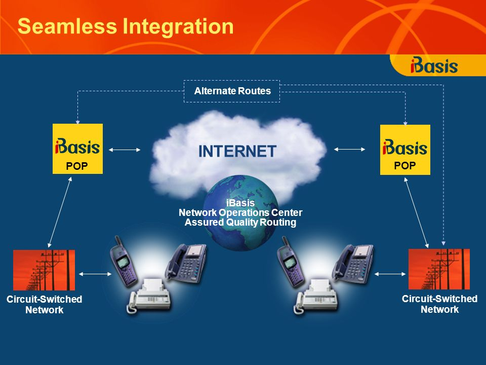 Seamless Integration POP Circuit-Switched Network POP INTERNET Circuit-Switched Network Alternate Routes iBasis Network Operations Center Assured Qual