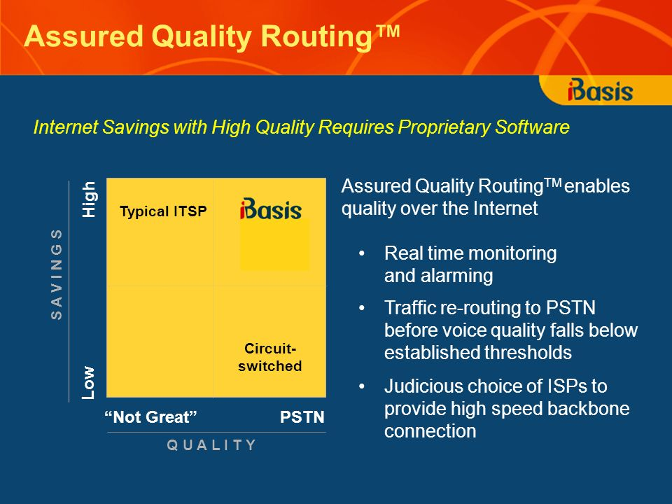 Assured Quality Routing High Low Not Great PSTN Typical ITSP Circuit- switched Assured Quality Routing TM enables quality over the Internet Real time monitoring and alarming Traffic re-routing to PSTN before voice quality falls below established thresholds Judicious choice of ISPs to provide high speed backbone connection Q U A L I T Y S A V I N G S Internet Savings with High Quality Requires Proprietary Software