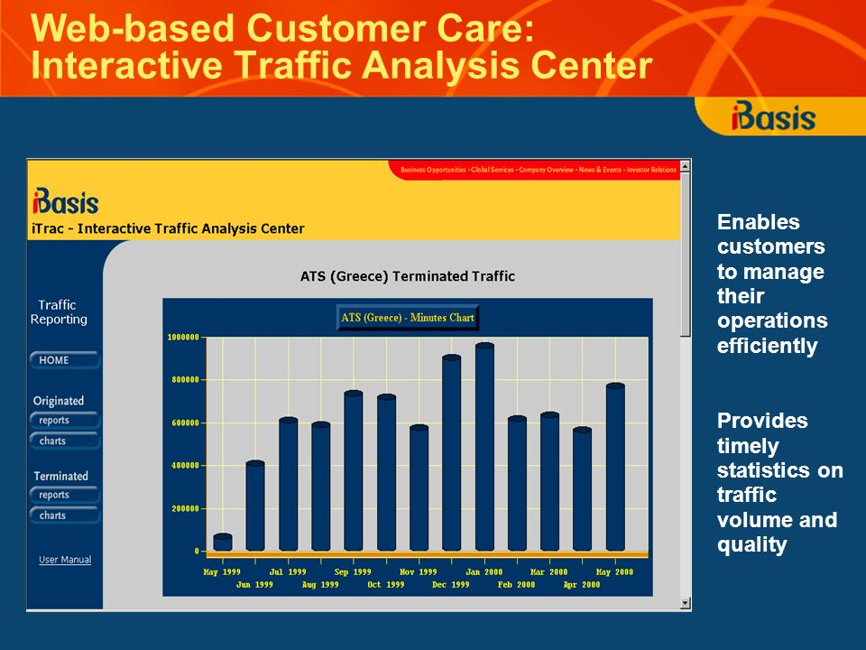 Web-based Customer Care: Interactive Traffic Analysis Center Enables customers to manage their operations efficiently Provides timely statistics on traffic volume and quality