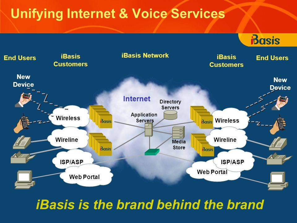Unifying Internet & Voice Services Wireless End Users iBasis Customers End Users iBasis Network Internet Wireline New Device Directory Servers Application Servers Media Store ISP/ASP Web Portal ISP/ASP Wireline iBasis is the brand behind the brand