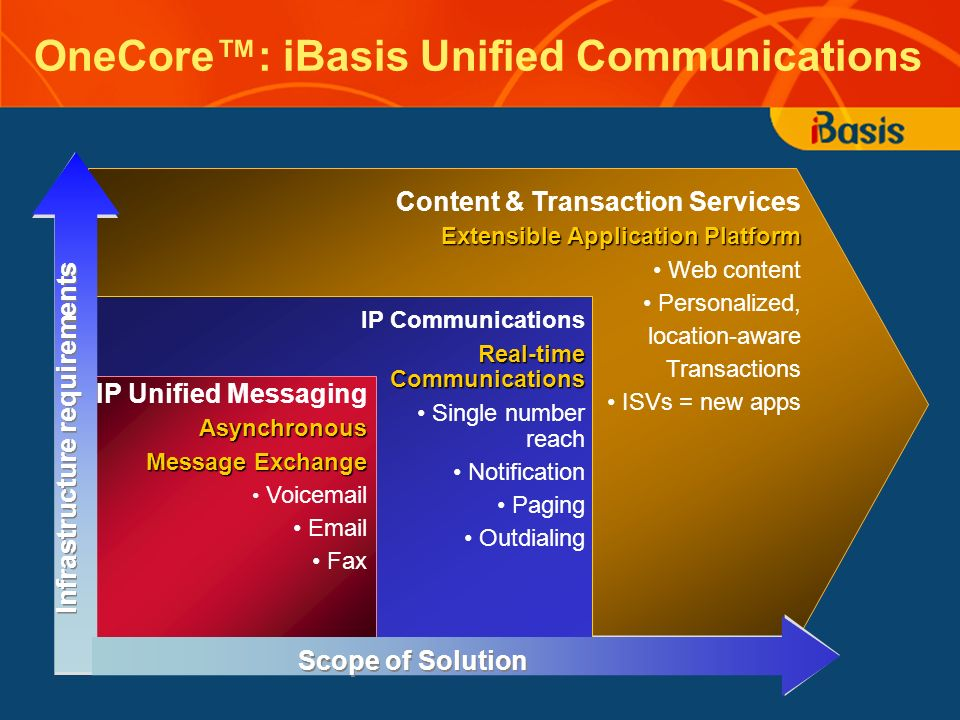 OneCore: iBasis Unified Communications Infrastructure requirements IP Unified MessagingAsynchronous Message Exchange Voicemail Email Fax Content & Transaction Services Extensible Application Platform Web content Personalized, location-aware Transactions ISVs = new apps IP Communications Real-time Communications Single number reach Notification Paging Outdialing Scope of Solution