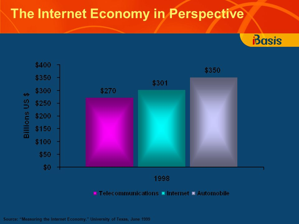 The Internet Economy in Perspective Source: Measuring the Internet Economy. University of Texas, June 1999